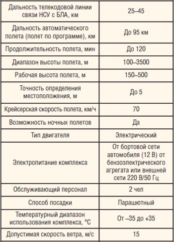 Таблица 1. Технические и рабочие характеристики БЛА