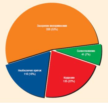 Технические причины преждевременных отказов УЭЦН в «РН-Пурнефтегаз»