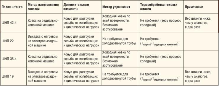 Таблица 4. Технологические особенности отдельных видов полых штанг