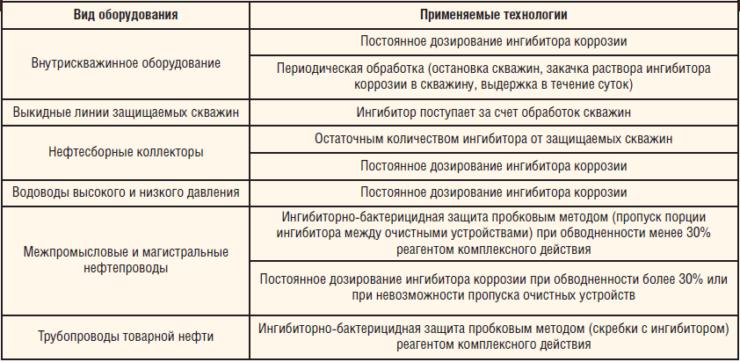 Таблица 3. Технологии ингибиторной защиты ВСО и трубопроводов от коррозии в ТПП «ЛУКОЙЛ-Усинскнефтегаз»
