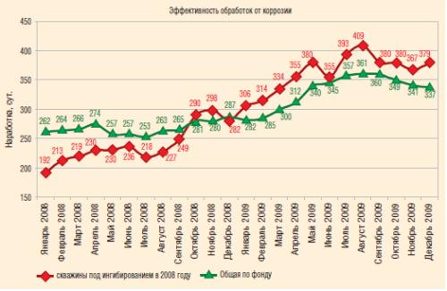 Текущая наработка на отказ по ингибируемым скважинам и в целом по фонду, 2008–2009 гг.