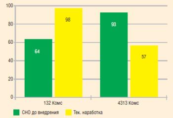 Текущее состояние по испытанию ингибитора коррозии «КорМастер-1035» в «РН-Пурнефтегаз»