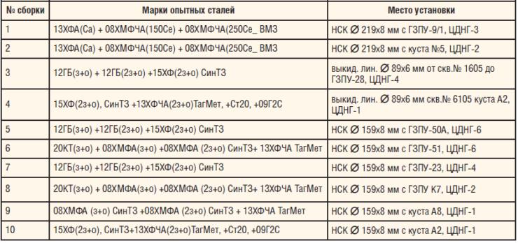 Таблица 4. Точки монтажа опытных сборок из исследуемых сталей