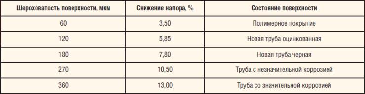 Трубопроводы системы ППД