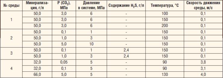 Таблица 2. Условия проведения коррозионных испытаний материалов НКТ