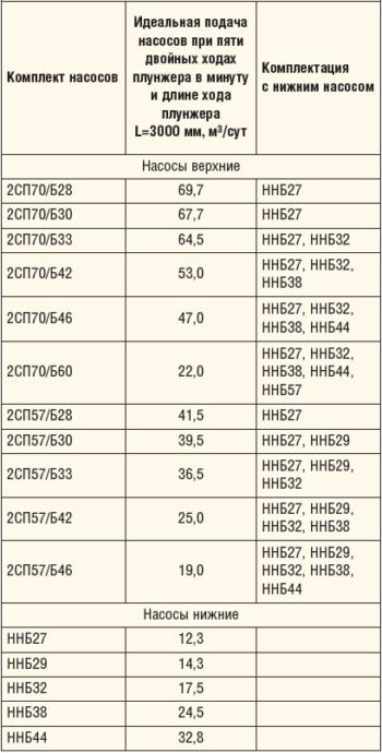 Таблица 1. Верхние дифференциальные и нижние штанговые насосы производства «Элкам-Нефтемаш»