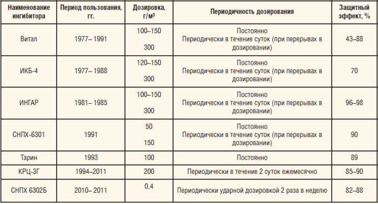 Таблица 2. Виды ингибиторов, использовавшиеся в РУП «Производственное объединение «Белоруснефть»