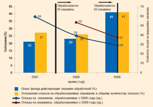 Влияние обработок от коррозии на число отказов по скважинам, 2007–2009 гг.
