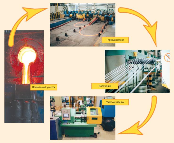 Производство полного цикла