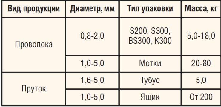 Виды и характеристики сварочной продукции ЗАО «Владимирский завод прецизионных сплавов»