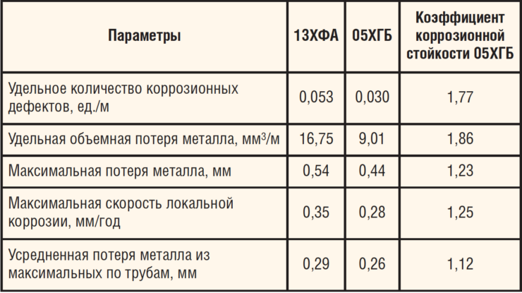 Результаты контрольной внутритрубной диагностики по итогам ОПИ участка трубопровода из стали 05ХГБ