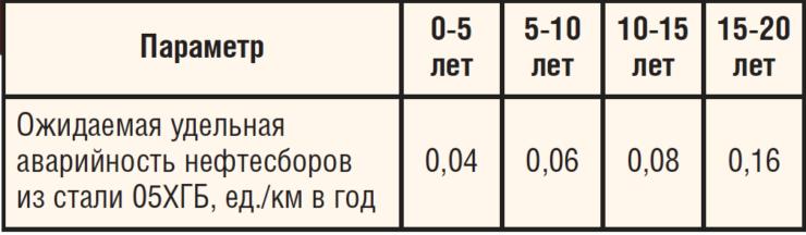 Ожидаемая удельная аварийность нефтесборов из стали 05ХГБ