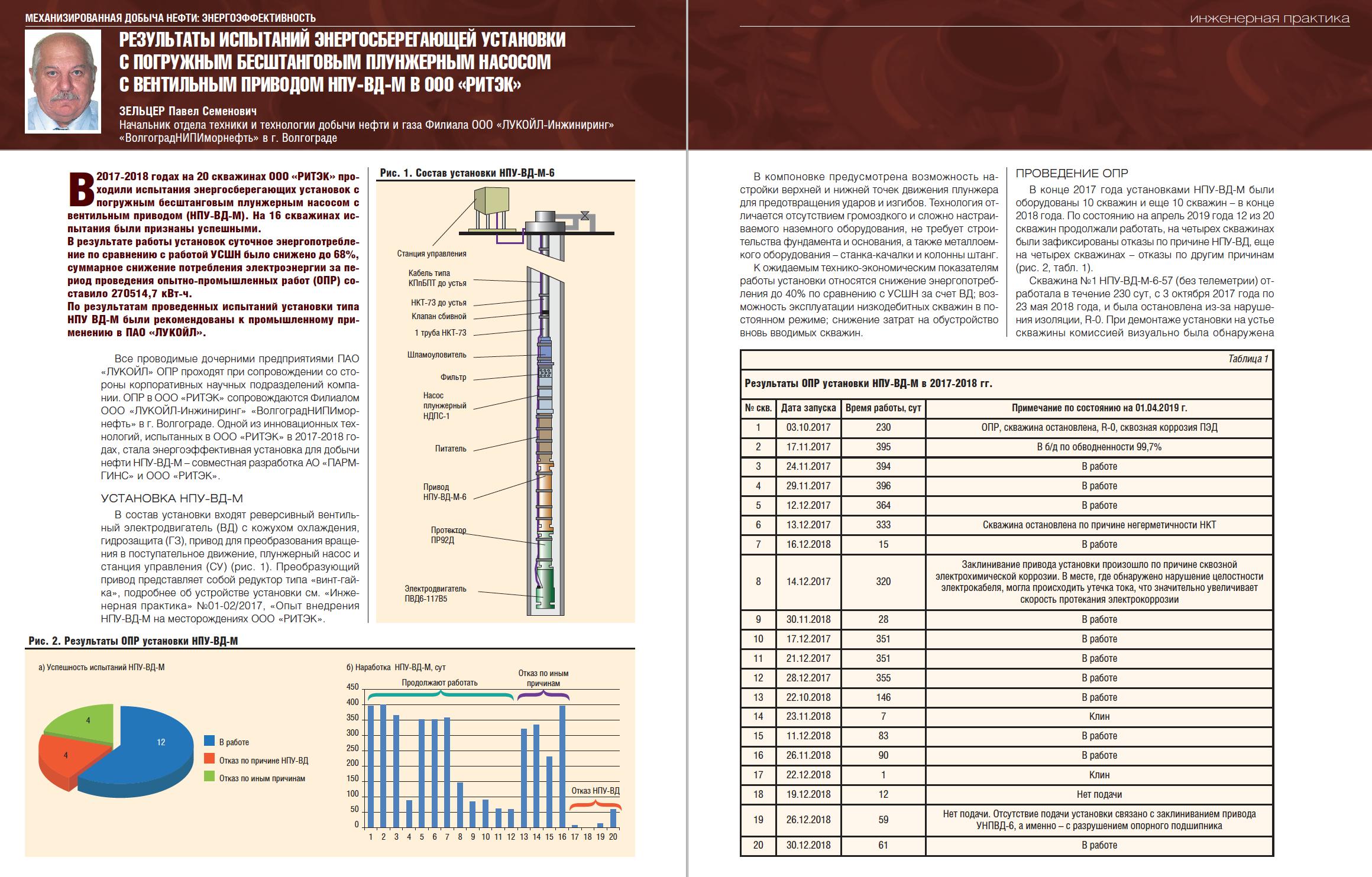 30905 Результаты испытаний энергосберегающей установки с вентильным приводом НПУ-ВД-М в ООО «РИТЭК»